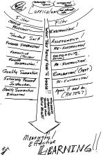 Planning Process Illustrated